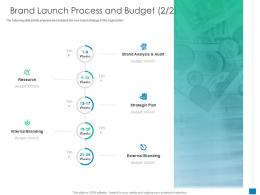 Brand Launch Process And Budget Audit New Business Development And Marketing Strategy Ppt Grid