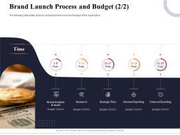 Brand Launch Process And Budget Research Marketing And Business Development Action Plan Ppt Pictures
