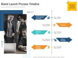 Brand Launch Process Timeline Unique Selling Proposition Of Product Ppt Pictures