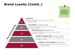 Brand Loyalty Contd Committed Passively Loyal Ppt Powerpoint Presentation File Example