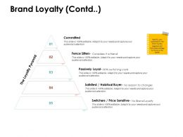 Brand Loyalty Contd Committed Ppt Powerpoint Presentation Show Format