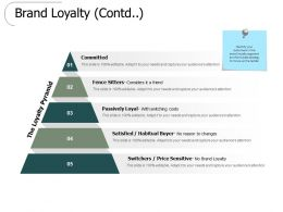 Brand Loyalty Contd Committed Ppt Powerpoint Presentation Slides Guide