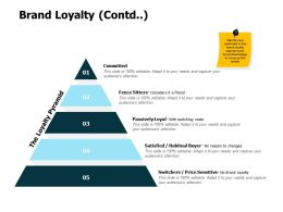 Brand Loyalty Contd Pyramid Ppt Powerpoint Presentation File