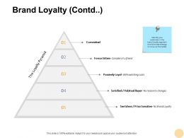 Brand Loyalty Contd Pyramid Ppt Powerpoint Presentation Pictures Infographics