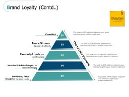 Brand Loyalty Contd Satisfied Ppt Powerpoint Presentation Icon