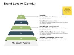 Brand Loyalty Contd Satisfied Ppt Powerpoint Presentation Show Example File