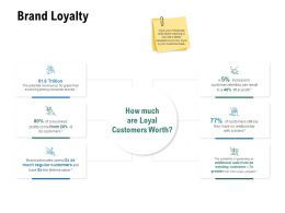 Brand Loyalty Finance Growth Ppt Powerpoint Presentation Inspiration Design Ideas