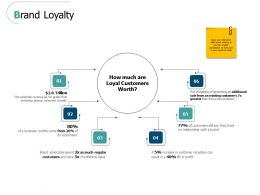 Brand Loyalty Management Ppt Powerpoint Presentation Designs