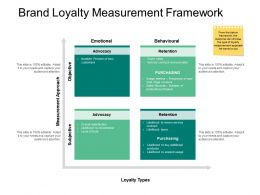 Brand Loyalty Measurement Framework Retention Strategy Ppt Powerpoint Presentation