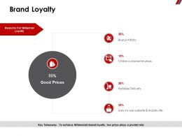 Brand Loyalty Online Customer Ppt Powerpoint Presentation Pictures Microsoft