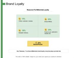 Brand Loyalty Online Customer Reviews Ppt Powerpoint Presentation Layout