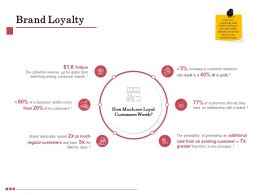 Brand Loyalty Potential Ppt Powerpoint Presentation Infographics