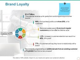 Brand Loyalty Powerpoint Slide Designs