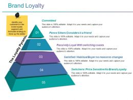 Brand Loyalty Powerpoint Templates Microsoft