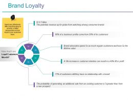 Brand Loyalty Ppt Background Designs