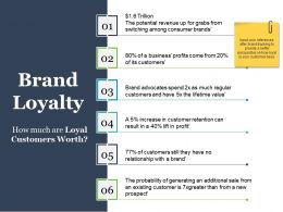 Brand Loyalty Ppt Background Images