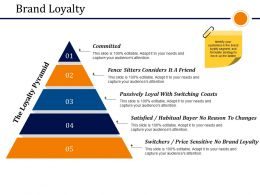 Brand Loyalty Presentation Graphics