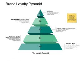 Brand Loyalty Pyramid Audiences Attention Ppt Powerpoint Presentation File Picture