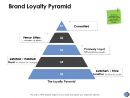 Brand Loyalty Pyramid Committed D178 Ppt Powerpoint Presentation Ideas Diagrams
