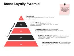 Brand Loyalty Pyramid Fence Sitters Ppt Powerpoint Presentation Outline Skills