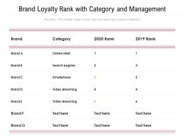 Brand Loyalty Rank With Category And Management