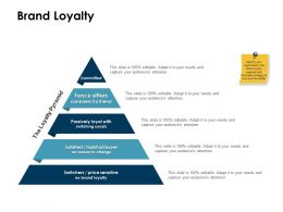 Brand Loyalty Sensitive Ppt Powerpoint Presentation File Example