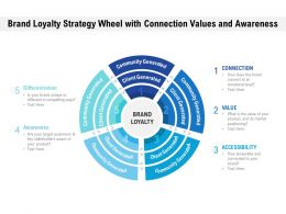Brand Loyalty Strategy Wheel With Connection Values And Awareness