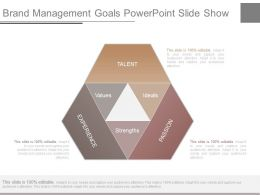Brand Management Goals Powerpoint Slide Show