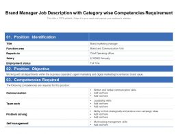 Brand Manager Job Description With Category Wise Competencies Requirement