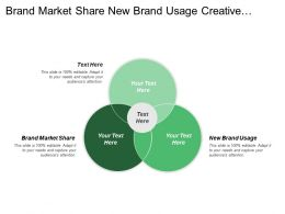 Brand Market Share New Brand Usage Creative Strategy