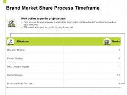 Brand Market Share Process Timeframe Ppt Powerpoint Presentation Model Example
