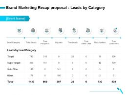 Brand Marketing Recap Proposal Leads By Category Ppt Ideas