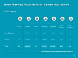 Brand Marketing Recap Proposal Pipeline Measurement Ppt Layouts