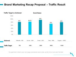 Brand Marketing Recap Proposal Traffic Result Ppt Clipart