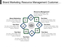 Brand Marketing Resource Management Customer Management Employee Training