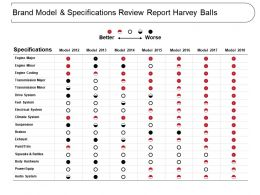 Brand Model And Specifications Review Report Harvey Balls