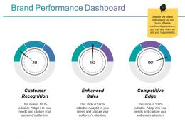 Brand Performance Dashboard Ppt Background Template