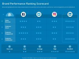 Brand Performance Ranking Scorecard Business Marketing Using Linkedin Ppt Slides