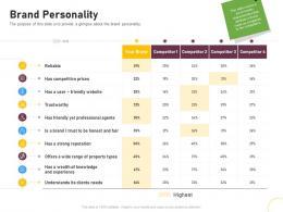 Brand Personality Brand Renovating Ppt Summary