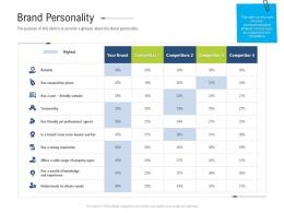 Brand Personality Brand Upgradation Ppt Topics