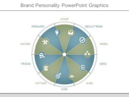 Brand Personality Powerpoint Graphics