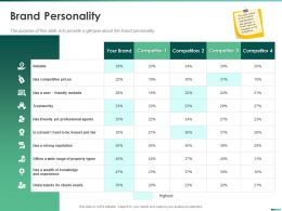 Brand Personality Professional Agents Ppt Powerpoint Presentation Gallery Ideas