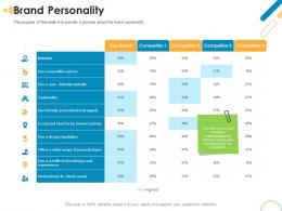 Brand Personality Rebrand Ppt Powerpoint Presentation Summary Gallery