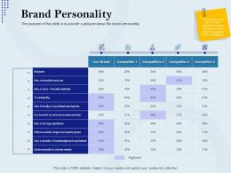 Brand Personality Rebranding Approach Ppt Introduction