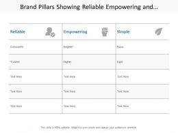 Brand Pillars Showing Reliable Empowering And Simple