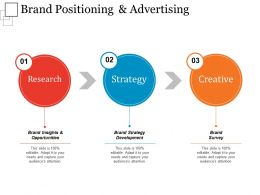 Brand Positioning And Advertising Example Of Ppt