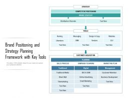 Brand Positioning And Strategy Planning Framework With Key Tools