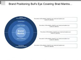 Brand Positioning Bull S Eye Covering Brad Mantra