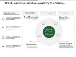 Brand Positioning Bull S Eye Suggesting The Archery Targets Include Emotional And Functional Values