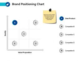 Brand Positioning Chart Competitor Ppt Powerpoint Presentation Diagram